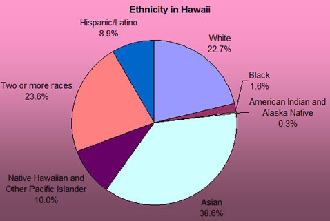 Ethnicity of Hawaii