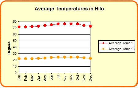 Average temperatures in Hilo
