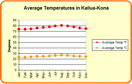 Average temperatures in Kailua Kona