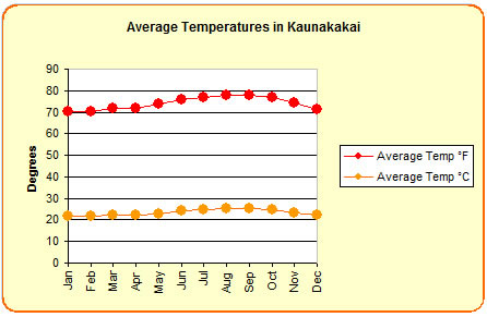 Average temperatures in Kaunakakai