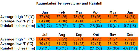 Kaunakakai temperatures and rainfall