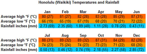 Honolulu temperatures and rainfall