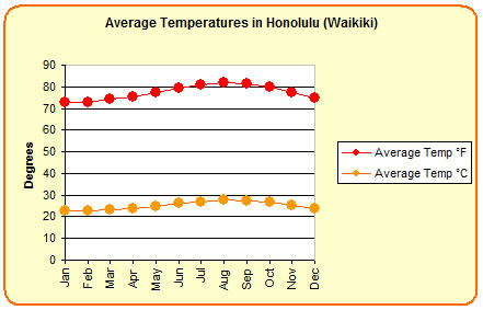 Average temperatures in Honolulu
